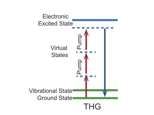 Energy level diagram for the SGH mechanism